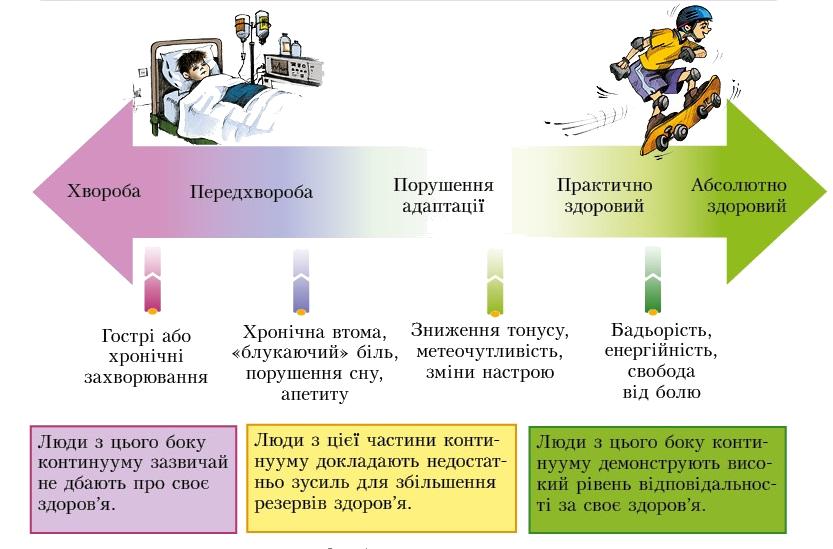 Досягнення високого рівня благополуччя залежить від багатьох чинників.  Чинники впливу на здоров я d5856d1b7d2da